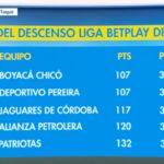 Boyacá Chicó va primero…en la tabla del descenso.
